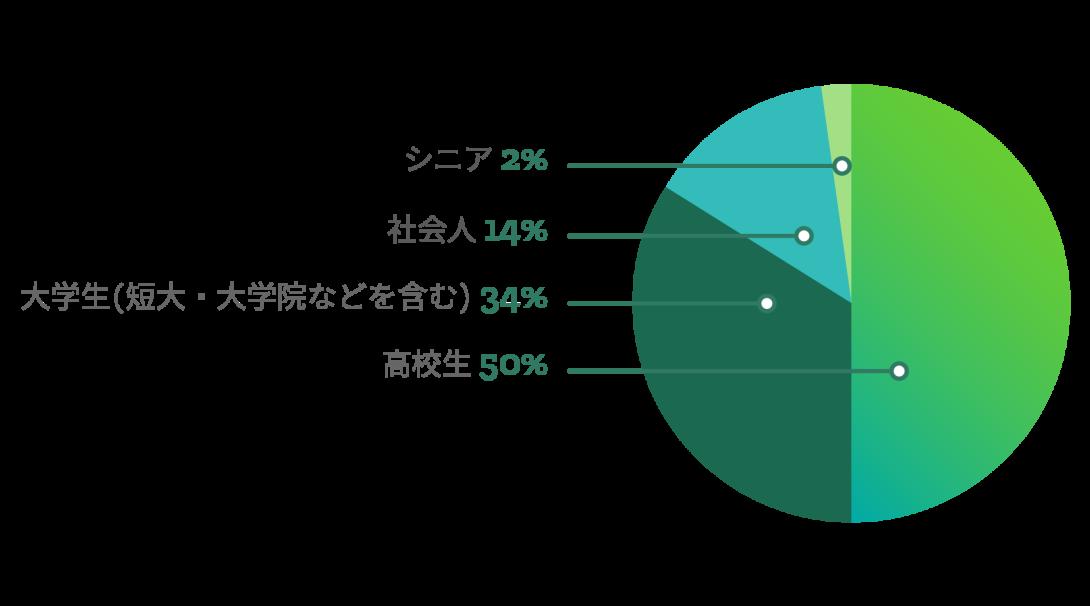 日本人参加者の年齢層